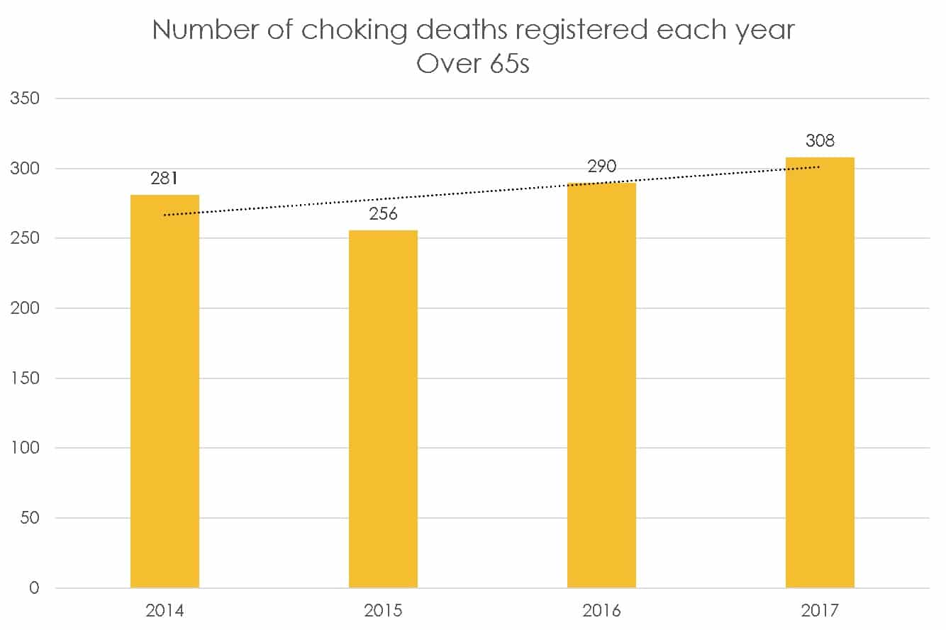 UK choking deaths over 65s