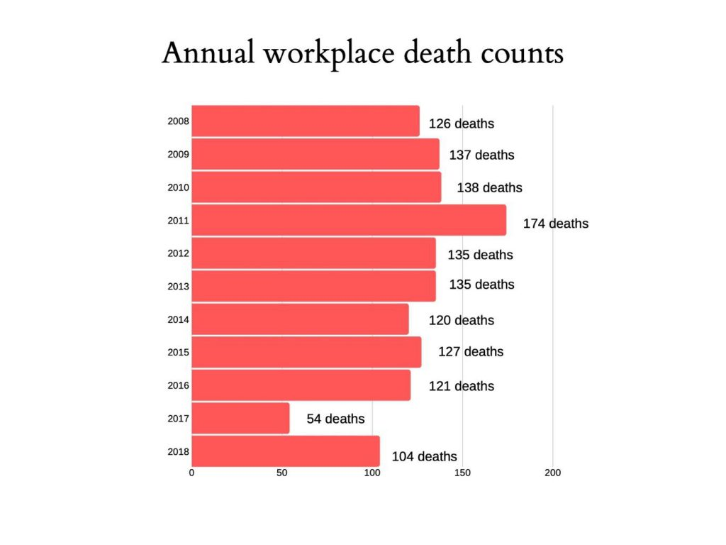Annual workplace death counts