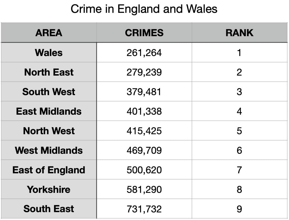 Police force tables from ONS (Office of National Statistics). Figures do not include City of London and Greater Manchester.