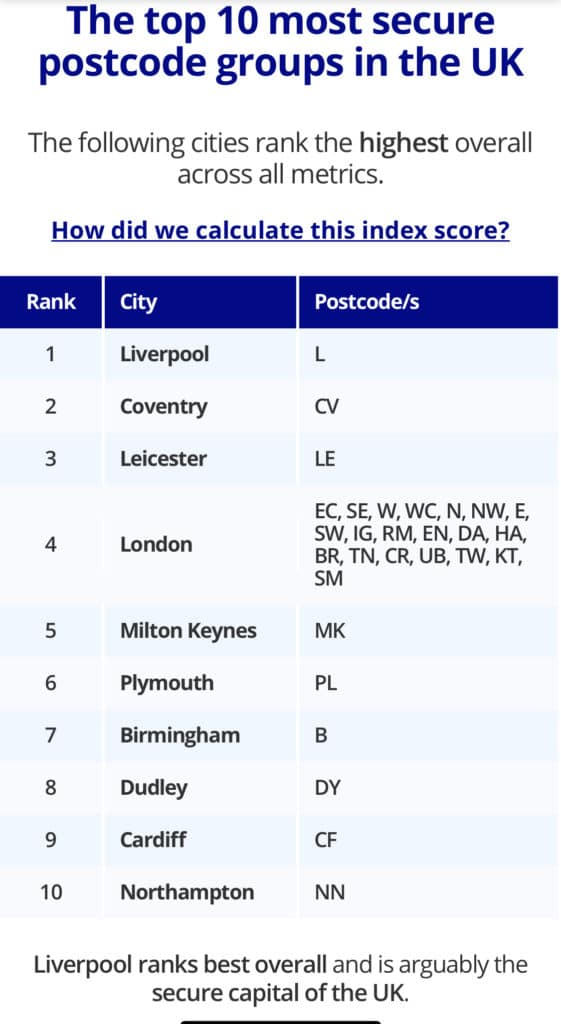 There are 35,254 CCTV cameras in place in Liverpool. The most in any UK city. The crime rate is also lower than the average UK city, according to confused.com's data.